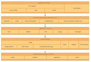 003_Application architecture